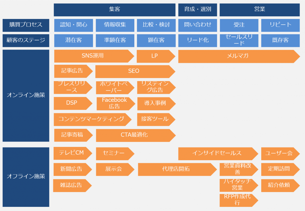 BtoBマーケティングプロセス全体像