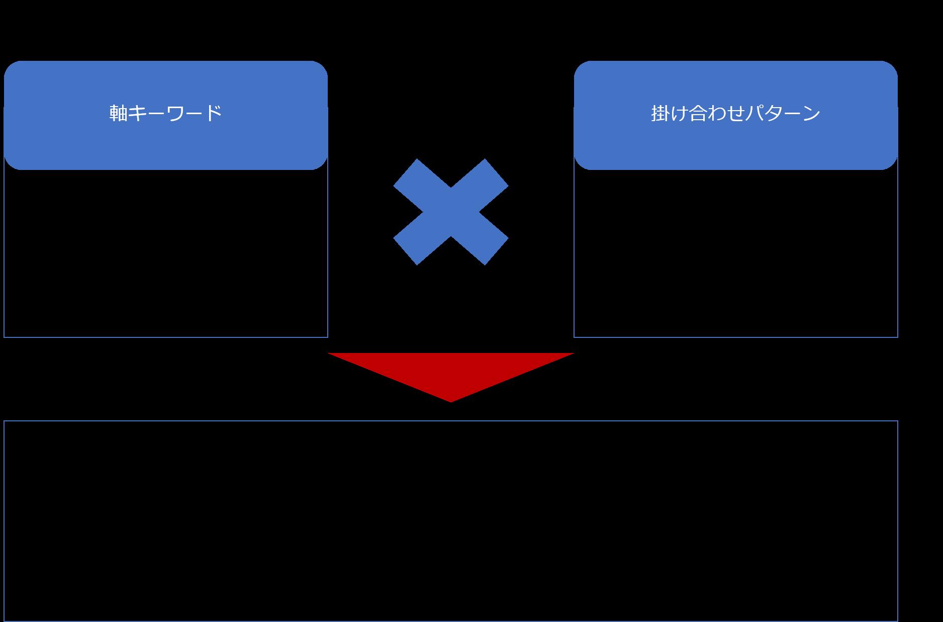キーワードの掛け合わせパターン